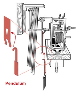 Hook the pendulum in the slot as shown.
