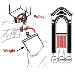 Hang each weight on the pulley